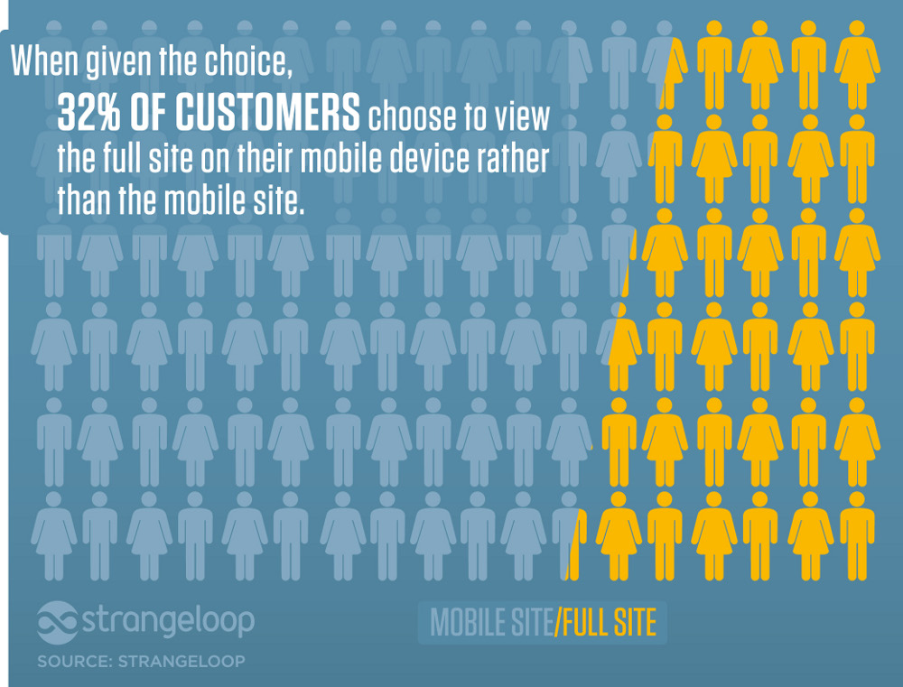 <p>People don't like mobile sites. I know I'm part of the 32%. This is why responsive design is going to take off.</p>
