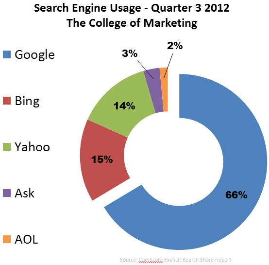 <p>Yeah, this is obvious. Who doesn't use Google?</p>